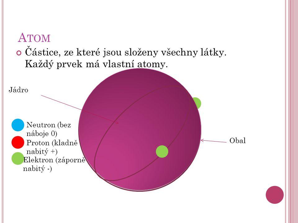 A TOM Částice, ze které jsou složeny všechny látky. Každý prvek má vlastní atomy. Obal Jádro Proton (kladně nabitý +) Neutron (bez náboje 0) Elektron