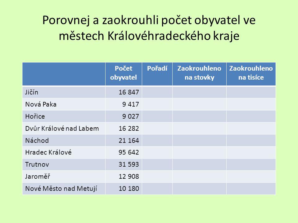 Porovnej a zaokrouhli počet obyvatel ve městech Královéhradeckého kraje Počet obyvatel PořadíZaokrouhleno na stovky Zaokrouhleno na tisíce Jičín16 847