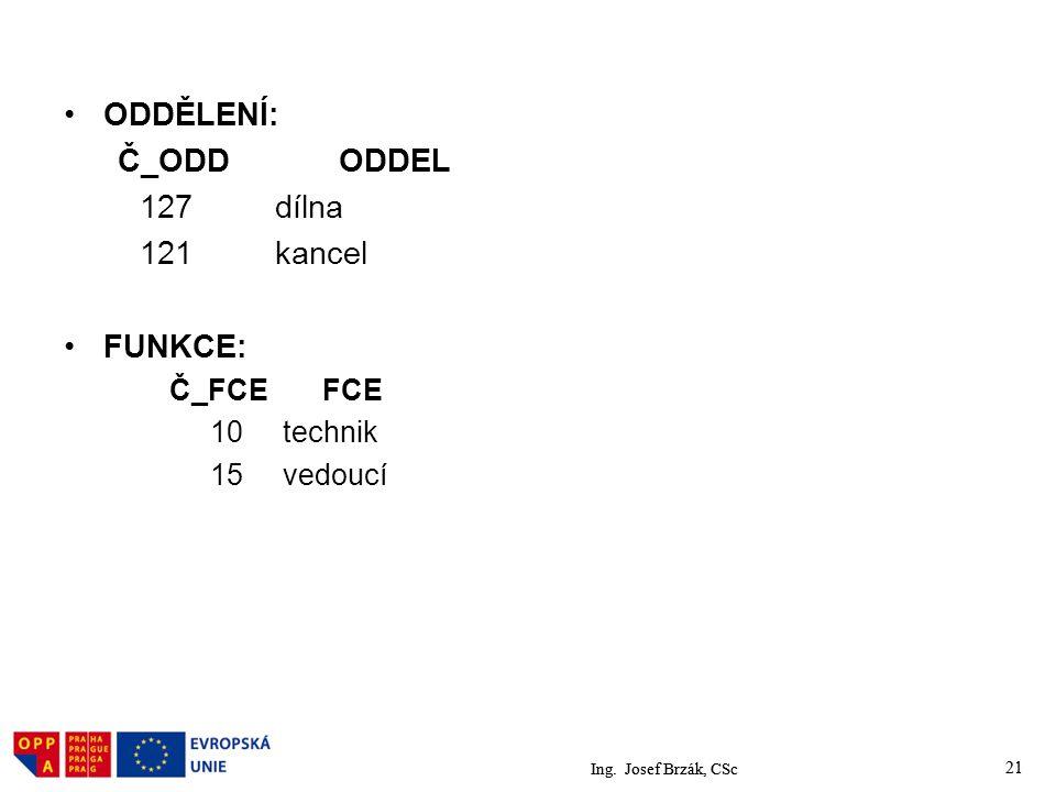 Ing. Josef Brzák, CSc 21 ODDĚLENÍ: Č_ODD ODDEL 127 dílna 121 kancel FUNKCE: Č_FCE FCE 10 technik 15 vedoucí Ing. Josef Brzák, CSc 21
