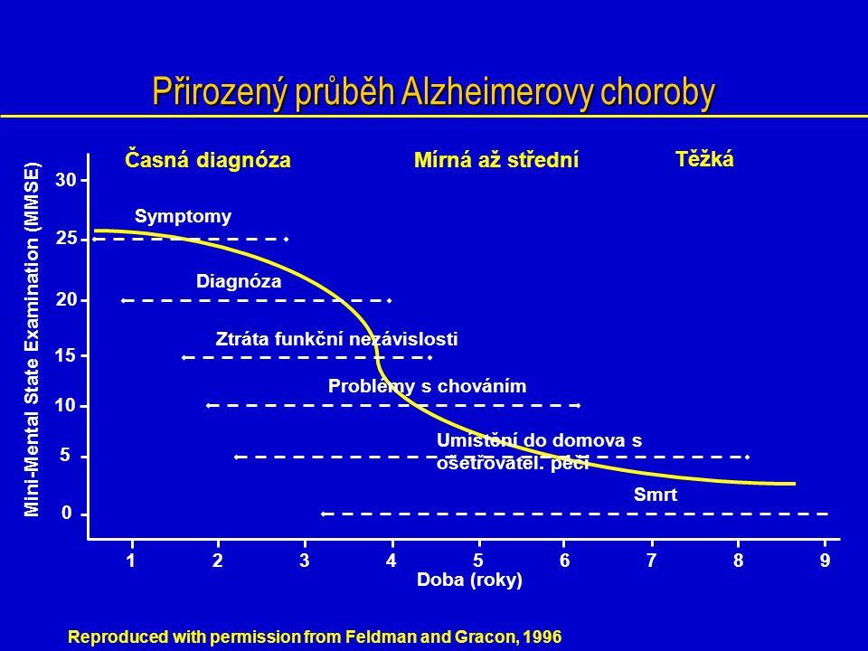 Přirozený průběh Alzheimerovy choroby 123456789123456789 0 5 10 15 20 25 30 Doba (roky) Symptomy Diagnóza Ztráta funkční nezávislosti Problémy s chová