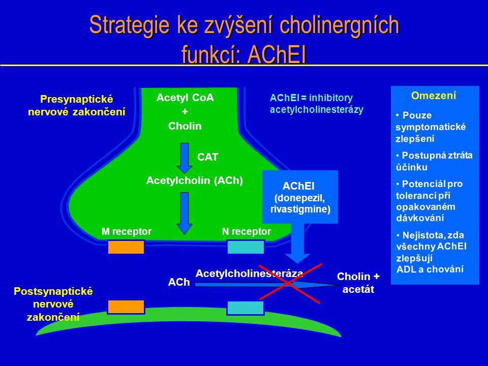 Acetyl CoA + Cholin M receptorN receptor Strategie ke zvýšení cholinergních funkcí: AChEI ACh Presynaptické nervové zakončení Postsynaptické nervové z