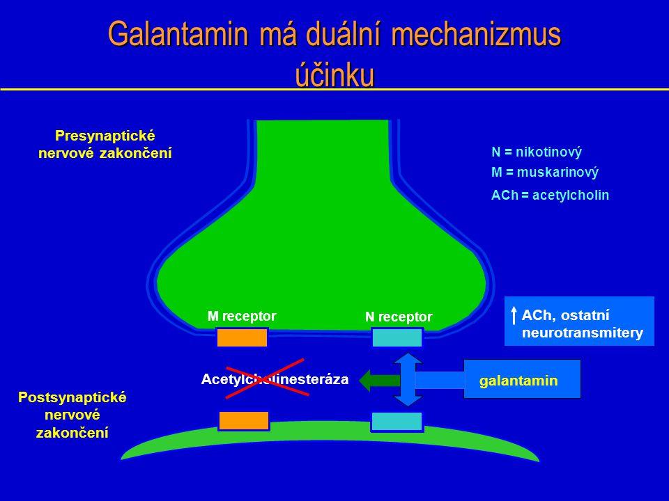 Galantamin má duální mechanizmus účinku Postsynaptické nervové zakončení M receptor N receptor Acetylcholinesteráza Presynaptické nervové zakončení ga