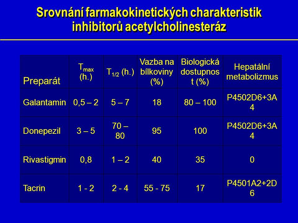 Srovnání farmakokinetických charakteristik inhibitorů acetylcholinesteráz P4501A2+2D 6 1755 - 752 - 41 - 2Tacrin 035401 – 20,8Rivastigmin P4502D6+3A 4