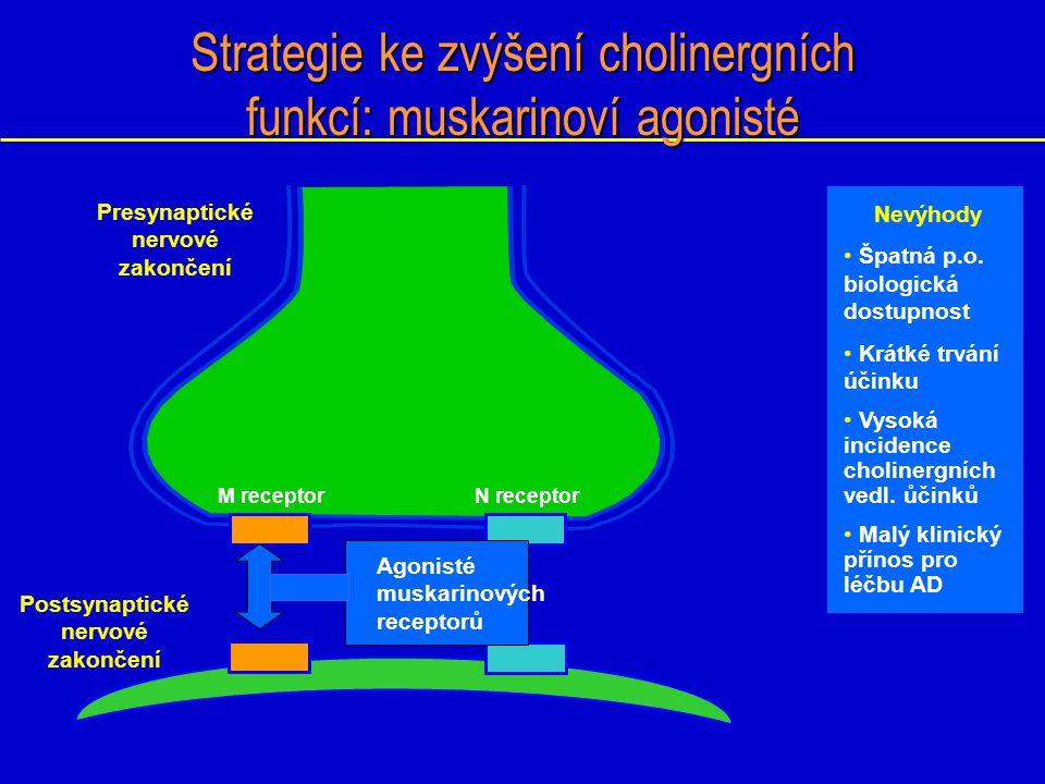 Strategie ke zvýšení cholinergních funkcí: muskarinoví agonisté Postsynaptické nervové zakončení M receptor Presynaptické nervové zakončení Nevýhody Š