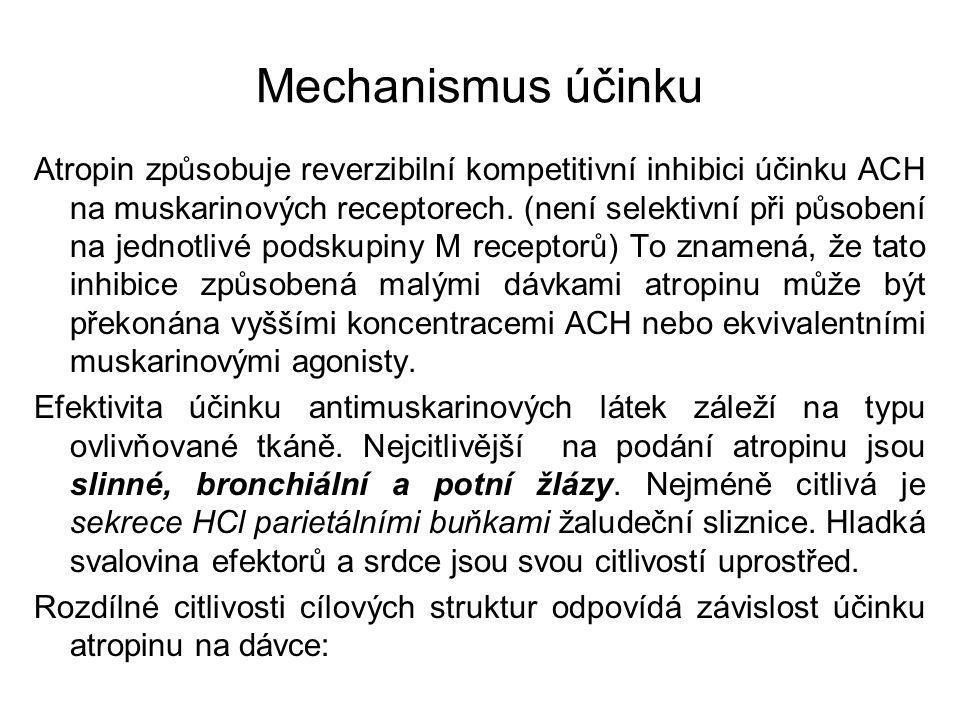 Mechanismus účinku Atropin způsobuje reverzibilní kompetitivní inhibici účinku ACH na muskarinových receptorech. (není selektivní při působení na jedn