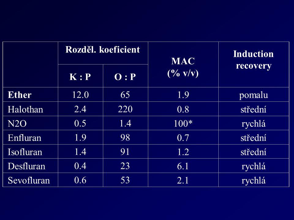 Rozděl. koeficient MAC (% v/v) Induction recovery K : PO : P Ether 12.065 1.9pomalu Halothan 2.4220 0.8střední N2O 0.51.4 100*rychlá Enfluran 1.998 0.