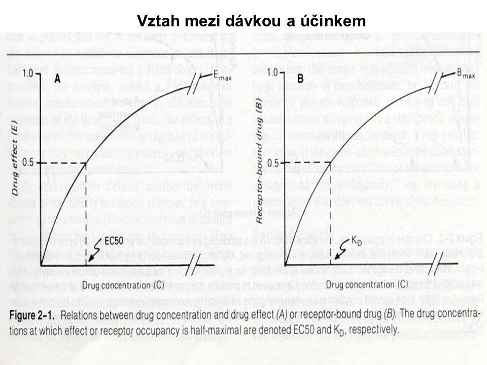 Vlastnosti podávaného léčiva 1.