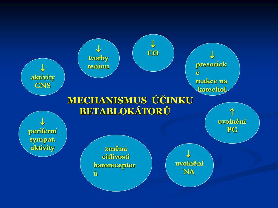 CO aktivityCNS tvorbyreninu  periferní sympat. aktivity uvolnění NA NA uvolněníPG  presorick é reakce na katechol. katechol. MECHANISMUS ÚČINKU