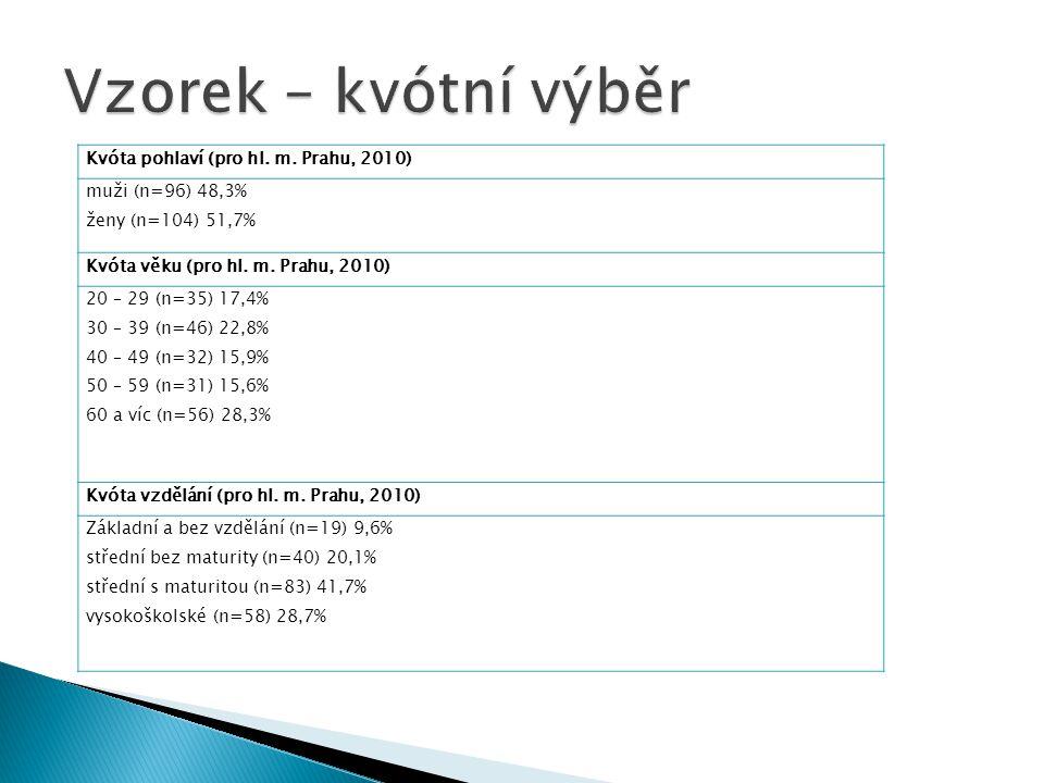 Kvóta pohlaví (pro hl.m. Prahu, 2010) muži (n=96) 48,3% ženy (n=104) 51,7% Kvóta věku (pro hl.