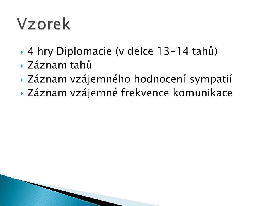  4 hry Diplomacie (v délce 13-14 tahů)  Záznam tahů  Záznam vzájemného hodnocení sympatií  Záznam vzájemné frekvence komunikace