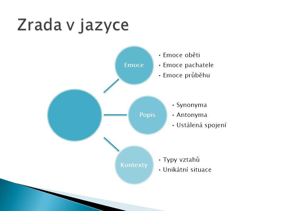 Emoce Emoce oběti Emoce pachatele Emoce průběhu Popis Synonyma Antonyma Ustálená spojení Kontexty Typy vztahů Unikátní situace