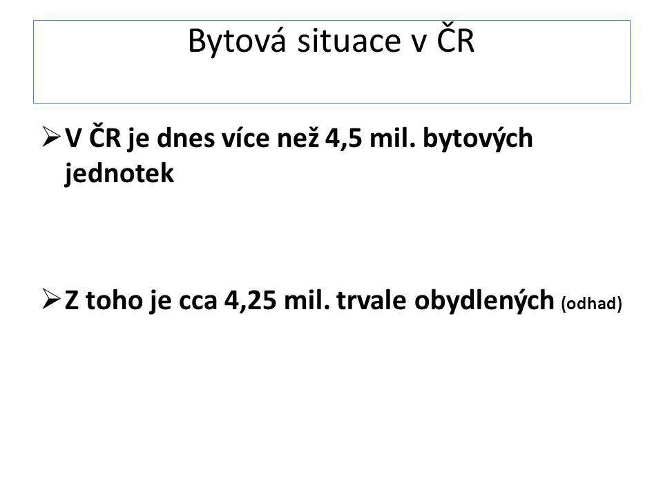 Bytová situace v ČR  V ČR je dnes více než 4,5 mil. bytových jednotek  Z toho je cca 4,25 mil. trvale obydlených (odhad)