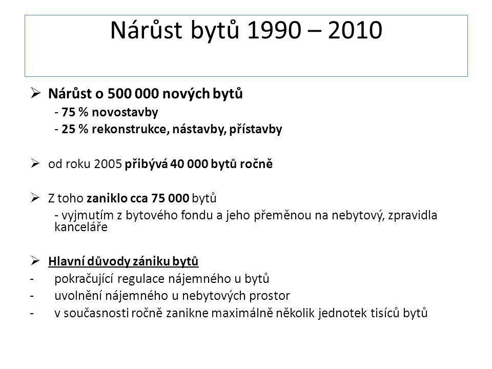 Nárůst bytů 1990 – 2010  Nárůst o 500 000 nových bytů - 75 % novostavby - 25 % rekonstrukce, nástavby, přístavby  od roku 2005 přibývá 40 000 bytů r