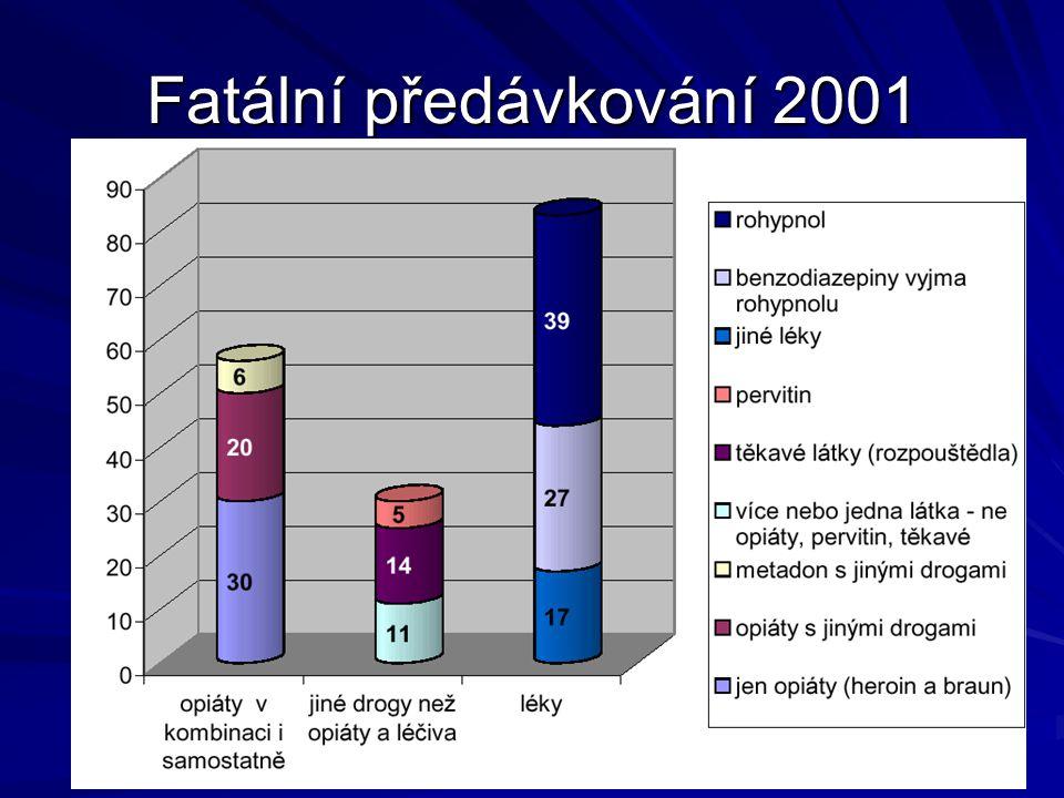 Krevně přenosné nemoci HIV –Situace v obecné populaci (prozatím) velmi dobrá –Diagnostikováno 579 případů HIV+, z toho 159 AIDS Z toho 25 IDU (z nichž