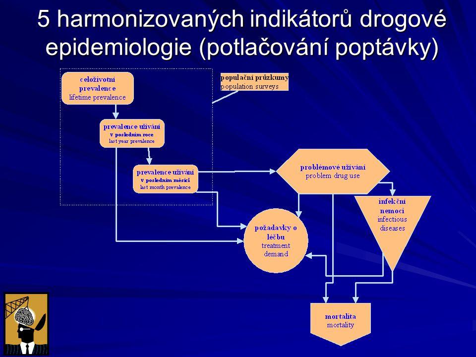 Definice zneužívání OPL Mayova nadace: konzumace jakékoliv drogy (omamné či psychotropní látky) za účelem, lišícím se od účelu, jenž byl zamýšlen, ve