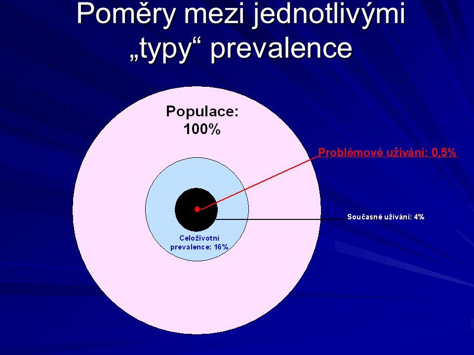 """Prevalence problémového užívání Problémové užívání (PDU) je definováno jako """"dlouhodobé a/nebo injekční užívání opiátových, kokainových a/nebo amfetam"""