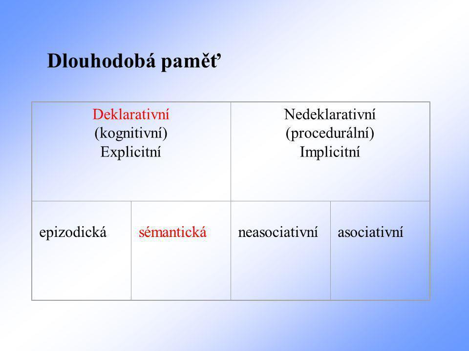 Deklarativní (kognitivní) Explicitní Nedeklarativní (procedurální) Implicitní epizodická sémantická neasociativní asociativní Dlouhodobá paměť