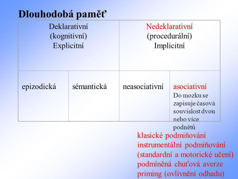 Deklarativní (kognitivní) Explicitní Nedeklarativní (procedurální) Implicitní epizodická sémantická neasociativní asociativní Do mozku se zapisuje časová souvislost dvou nebo více podnětů Dlouhodobá paměť klasické podmiňování instrumentální podmiňování (standardní a motorické učení) podmíněná chuťová averze priming (ovlivnění odhadu)