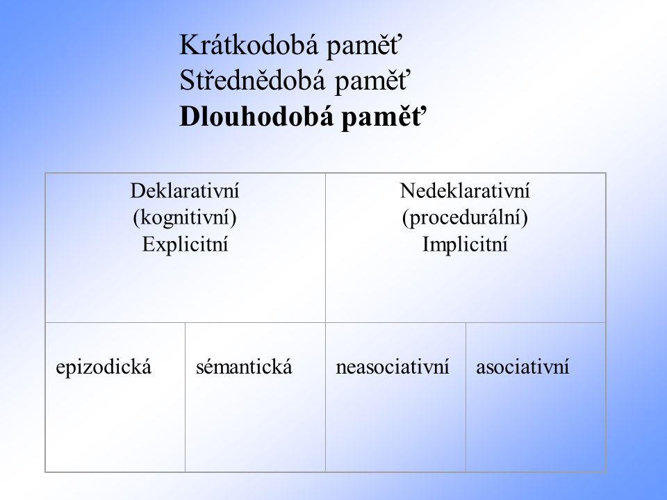 Deklarativní (kognitivní) Explicitní Nedeklarativní (procedurální) Implicitní epizodická sémantická neasociativní asociativní Krátkodobá paměť Středně