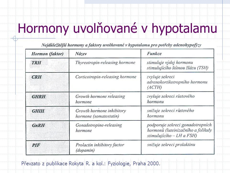 Hormony uvolňované v hypotalamu Převzato z publikace Rokyta R. a kol.: Fyziologie, Praha 2000.