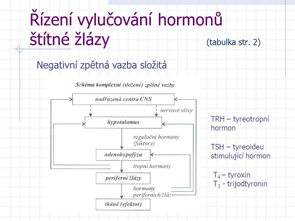 Řízení vylučování hormonů štítné žlázy (tabulka str. 2) Negativní zpětná vazba složitá TRH – tyreotropní hormon TSH – tyreoideu stimulující hormon T 4