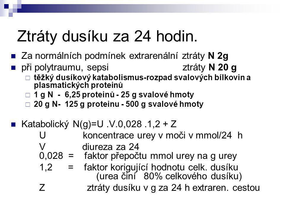 Důsledky katabolismu proteinů Úbytek svalstva (300 g/24 hod) oslabení dechového svalstva hypoventilace, hypoxie, energetický deficit bronchopneumonie Deplece albuminu pod 30,0 g/l poruchy rozložení tekutin v intersticiu a intravasálním prostoru