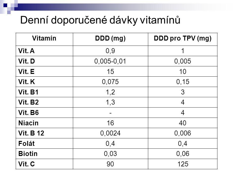 Denní doporučené dávky stopových prvků Stopový prvek DDD (mg)DDD pro TPV (mg) Železo81,2 Zinek113,2-6,5 Měď0,90,3-1,3 Selen0,0550,03-0,06 Mangan0,00230,2-0,3 Chróm0,0350,01-0,02 Molybden0,0450,02 Jód0,150,1 Fluor40,5-0,9