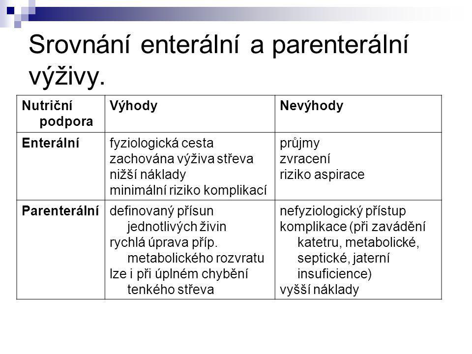Kontraindikace enterální výživy náhlá příhoda břišní akutní pankreatitida ??.