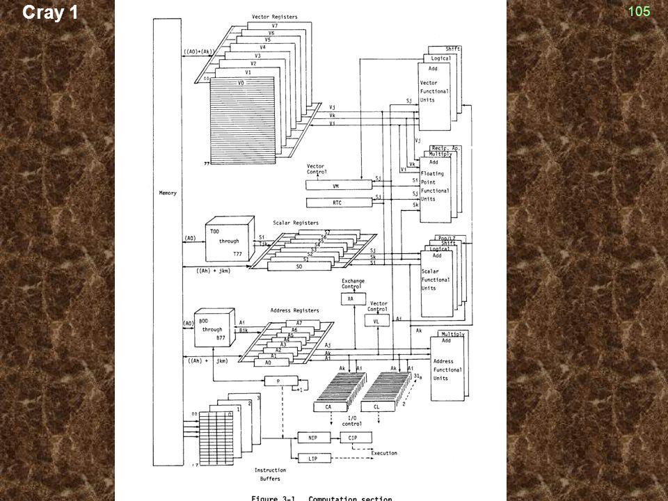 Cray 1 105