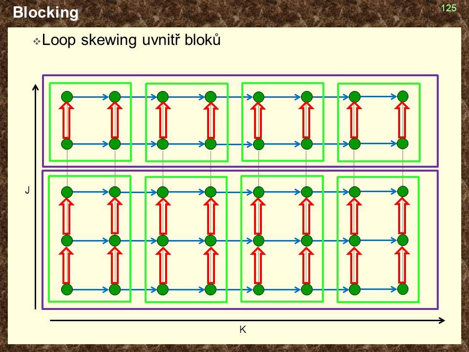 Blocking  Loop skewing uvnitř bloků 125