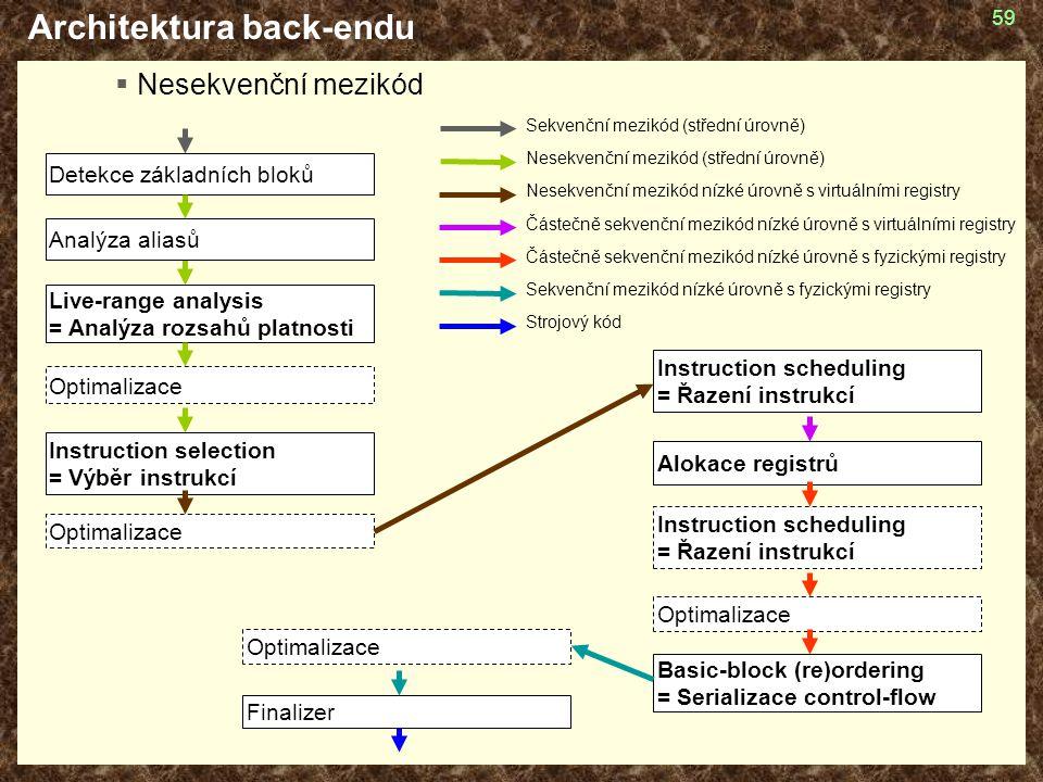 59 Architektura back-endu  Nesekvenční mezikód Optimalizace Alokace registrů Optimalizace Instruction selection = Výběr instrukcí Finalizer Detekce z