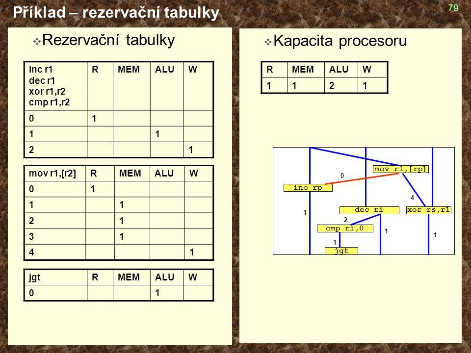 79  Rezervační tabulky Příklad – rezervační tabulky  Kapacita procesoru inc r1 dec r1 xor r1,r2 cmp r1,r2 RMEMALUW 01 11 21 mov r1,[r2]RMEMALUW 01 1