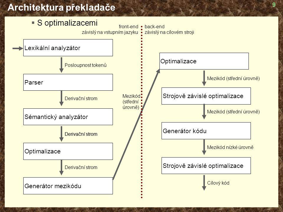 60 Architektura back-endu  Instruction selection  Výběr strojových instrukcí 1:n – přímočaré řešení m:n – stromové/grafové gramatiky apod.