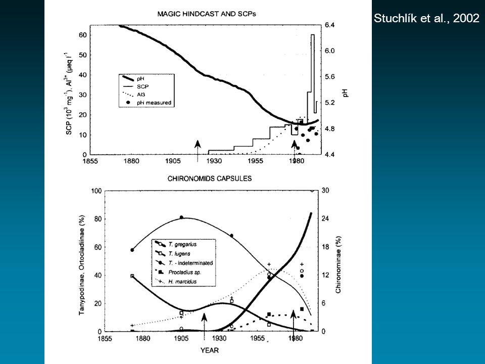 Stuchlík et al., 2002
