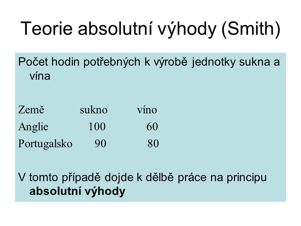 Teorie absolutní výhody (Smith) Počet hodin potřebných k výrobě jednotky sukna a vína Země sukno víno Anglie 100 60 Portugalsko 90 80 V tomto případě dojde k dělbě práce na principu absolutní výhody