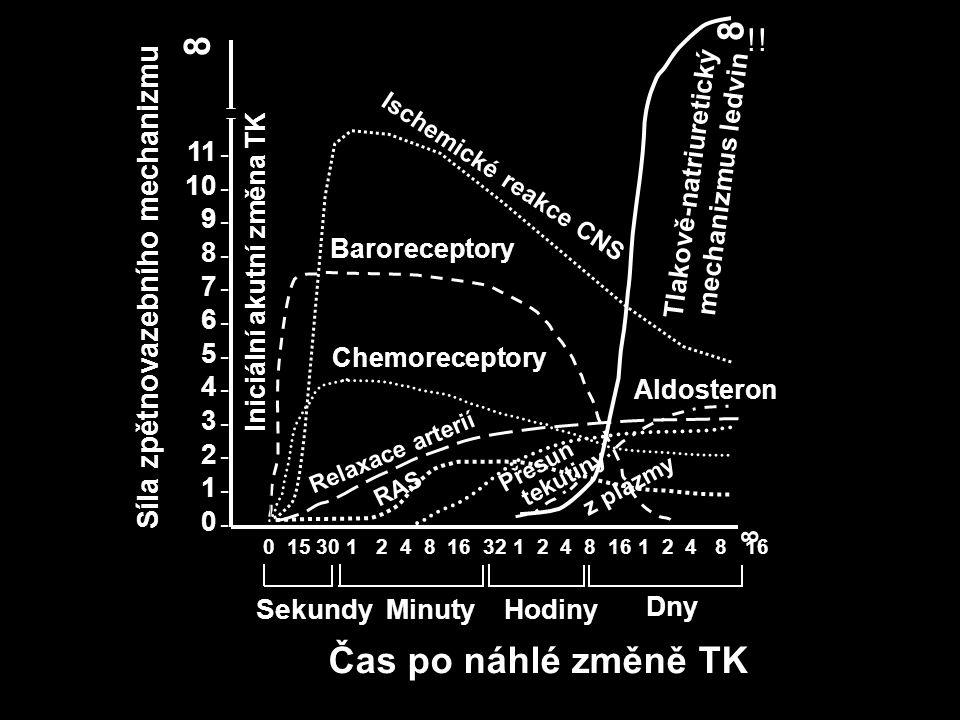 Renálně perfuzní tlak (mmHg) B Příjem nebo vylučování sodíku (x normálu) C A