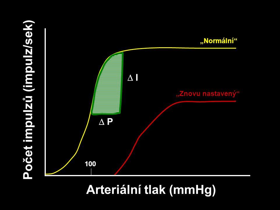 Na + lumen intersticium K+K+ 2K + Na + 3Na + Cl - Hyperaldosterinismus – ovlivněný glukokortikoidy