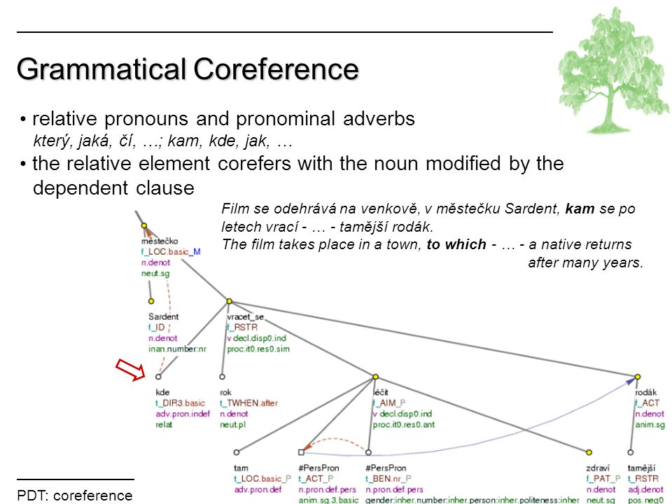 PDT: coreference Lopatková Grammatical Coreference relative pronouns and pronominal adverbs který, jaká, čí, …; kam, kde, jak, … the relative element corefers with the noun modified by the dependent clause Film se odehrává na venkově, v městečku Sardent, kam se po letech vrací - … - tamější rodák.