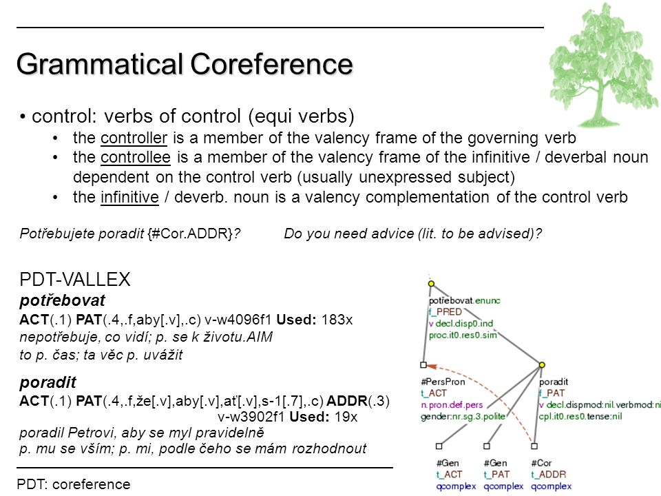 PDT: coreference Lopatková Grammatical Coreference control: verbs of control (equi verbs) the controller is a member of the valency frame of the governing verb the controllee is a member of the valency frame of the infinitive / deverbal noun dependent on the control verb (usually unexpressed subject) the infinitive / deverb.