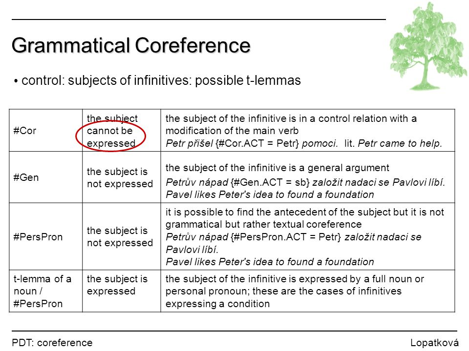 PDT: coreference Lopatková Grammatical Coreference control: subjects of infinitives: possible t-lemmas #Cor the subject cannot be expressed the subjec