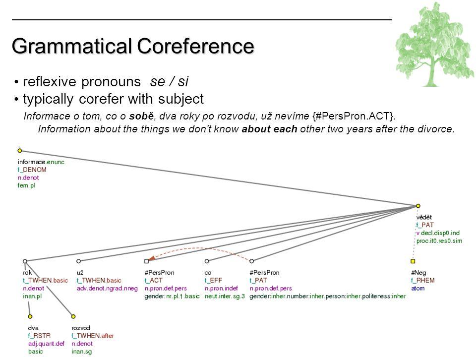 PDT: coreference Lopatková Grammatical Coreference reflexive possessive pronoun svůj typically corefer with the subject Neschopnost opozičních stran {#Cor.ACT} vzdorovat své vlastní lenosti.