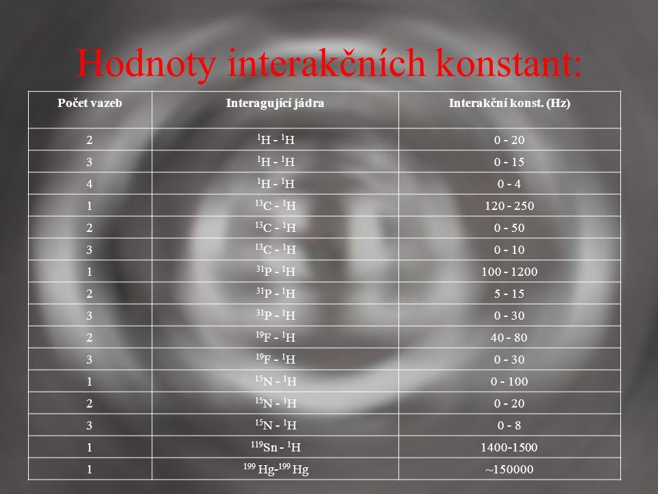 Hodnoty interakčních konstant: Počet vazebInteragující jádraInterakční konst.