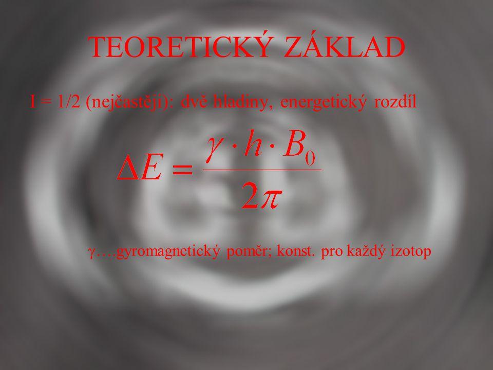 TEORETICKÝ ZÁKLAD I = 1/2 (nejčastěji): dvě hladiny, energetický rozdíl  ….gyromagnetický poměr; konst.
