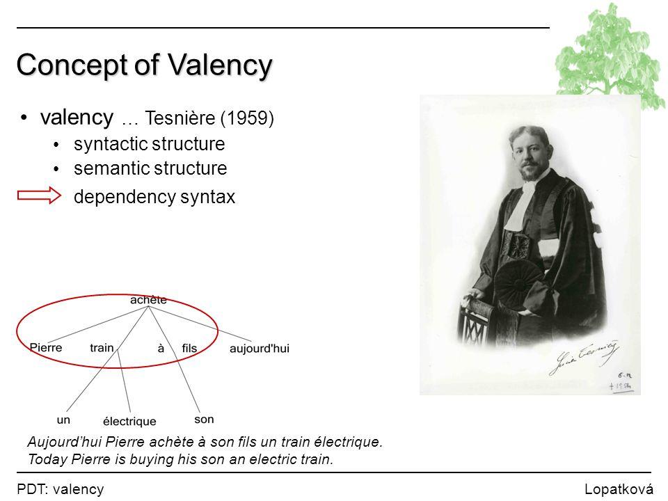 PDT: valency Lopatková Concept of Valency valency … Tesnière (1959) syntactic structure semantic structure dependency syntax Aujourd'hui Pierre achète