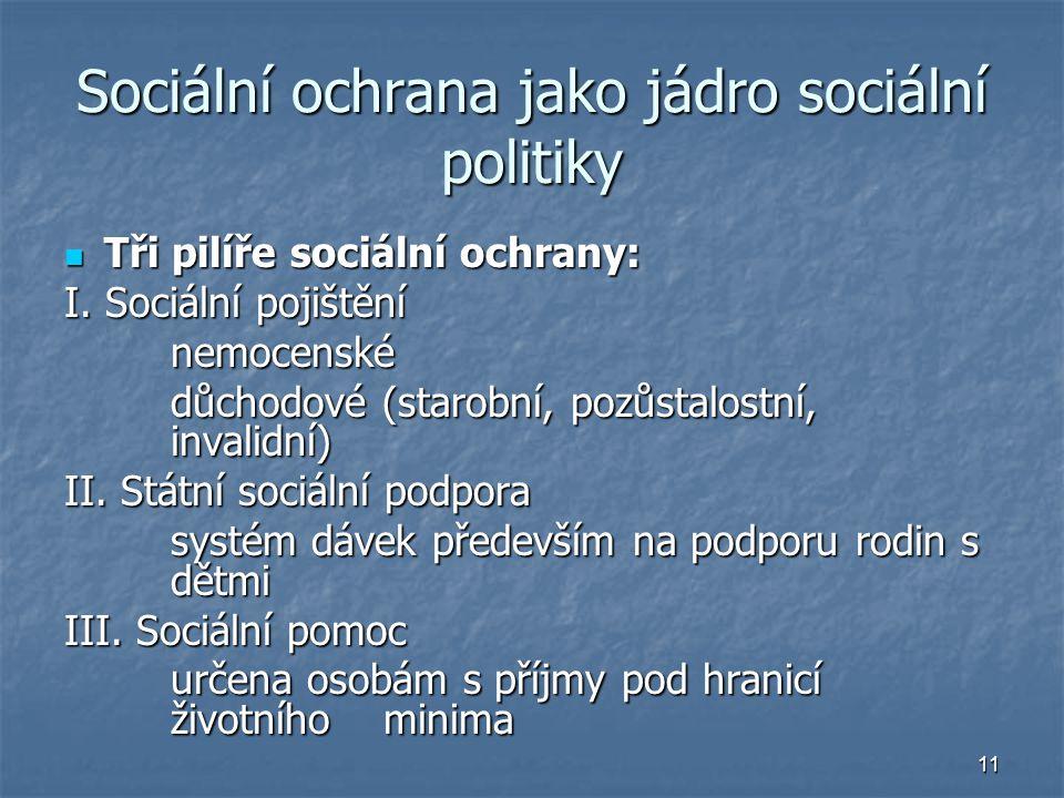 11 Sociální ochrana jako jádro sociální politiky Tři pilíře sociální ochrany: Tři pilíře sociální ochrany: I.