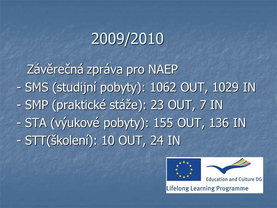 2009/2010 Závěrečná zpráva pro NAEP - SMS (studijní pobyty): 1062 OUT, 1029 IN - SMP (praktické stáže): 23 OUT, 7 IN - STA (výukové pobyty): 155 OUT, 136 IN - STT(školení): 10 OUT, 24 IN