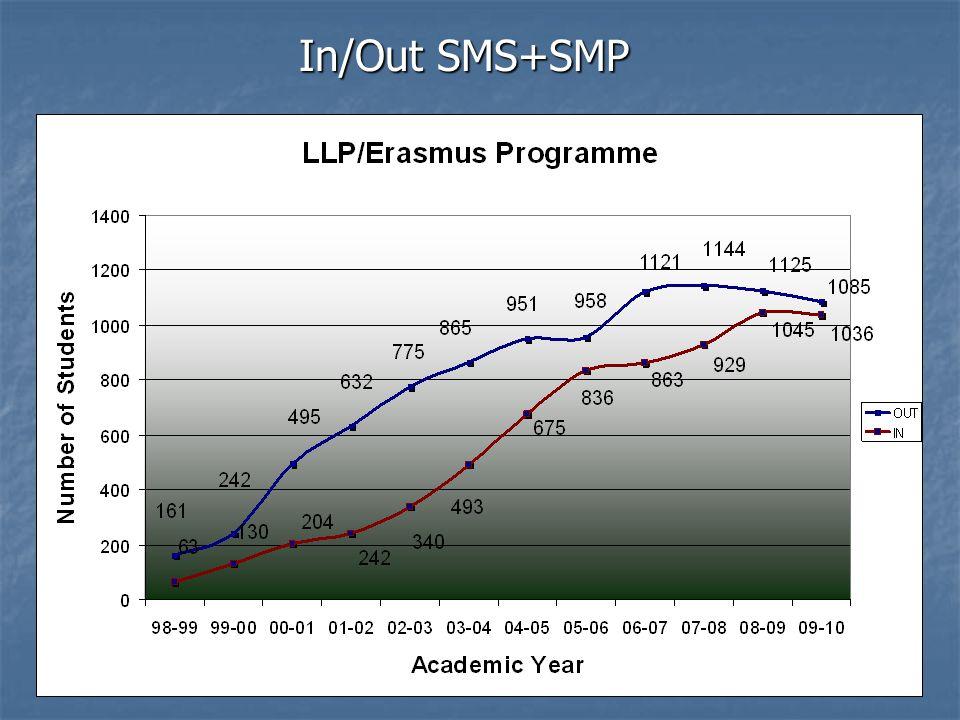 Závěrečná zpráva pro NAEP: UK čerpala 100% alokovaných prostředků na aktivity SMS, SMP, STA, STT a OM UK čerpala 100% alokovaných prostředků na aktivity SMS, SMP, STA, STT a OM (3 151 785,17,-€) Zavedení dvoukolových výběrových řízení, důraz na transparentnost výběru studentů Zavedení dvoukolových výběrových řízení, důraz na transparentnost výběru studentů Přihlášku na SMS podalo 1319 studentů na 1622 pobytových míst v zahraničí Přihlášku na SMS podalo 1319 studentů na 1622 pobytových míst v zahraničí Výběrové řízení na SMS úspěšně absolvovalo 1227 studentů (75,65% uchazečů) Výběrové řízení na SMS úspěšně absolvovalo 1227 studentů (75,65% uchazečů) Nejčastější problémy SMS: - zajištění ubytování, komunikace s partnerskými institucemi, složitost administrativy, včasné a řádné potvrzení studijní smlouvy, finanční potíže a uznávání studijních výsledků – komunikace s garanty studijních programů.