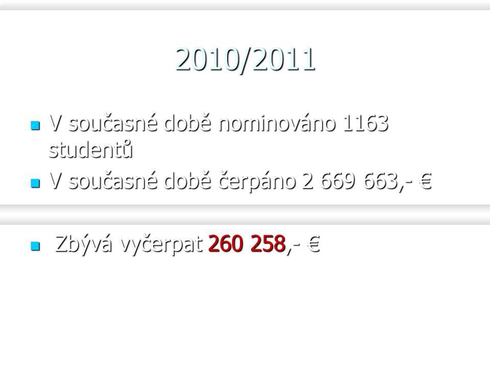 V současné době nominováno 1163 studentů V současné době nominováno 1163 studentů V současné době čerpáno 2 669 663,- € V současné době čerpáno 2 669 663,- € Zbývá vyčerpat 260 258,- € Zbývá vyčerpat 260 258,- € 2010/2011
