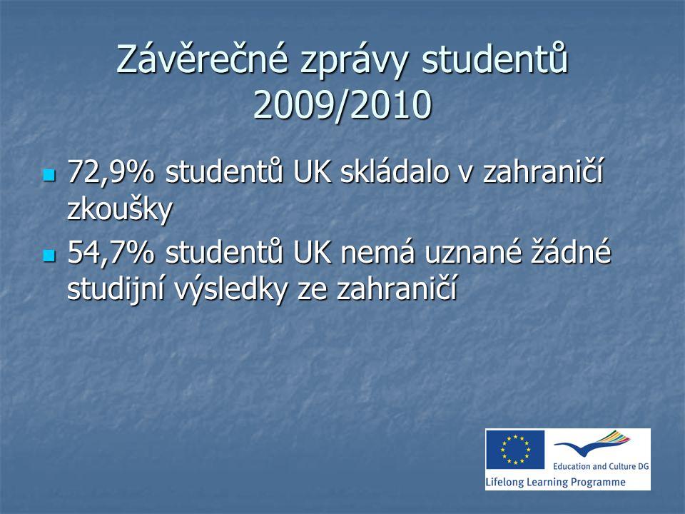 Závěrečné zprávy studentů 2009/2010 72,9% studentů UK skládalo v zahraničí zkoušky 72,9% studentů UK skládalo v zahraničí zkoušky 54,7% studentů UK nemá uznané žádné studijní výsledky ze zahraničí 54,7% studentů UK nemá uznané žádné studijní výsledky ze zahraničí