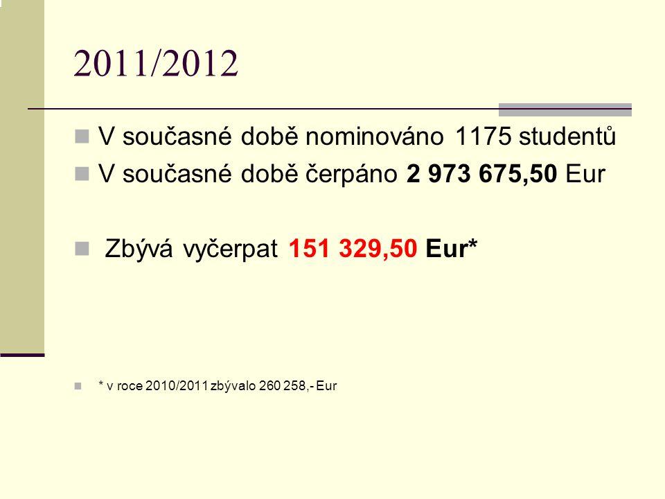 V současné době nominováno 1175 studentů V současné době čerpáno 2 973 675,50 Eur Zbývá vyčerpat 151 329,50 Eur* * v roce 2010/2011 zbývalo 260 258,- Eur 2011/2012
